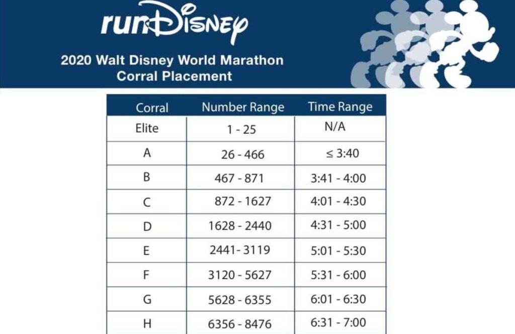 rundisney marathon corrals 2020 marathon weekend