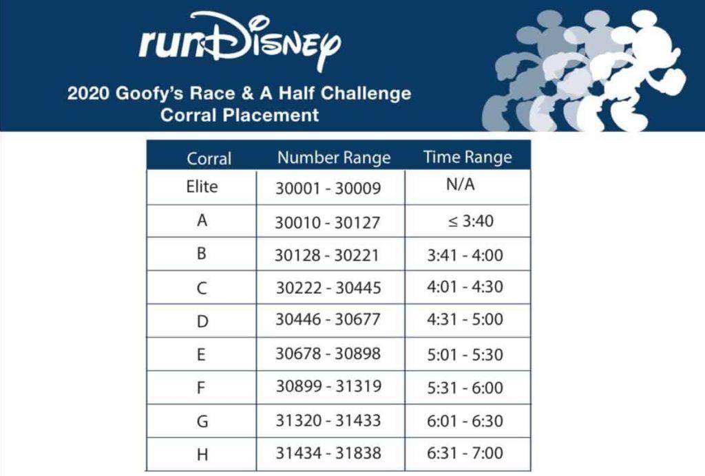 rundisney Goofy corrals 2020 marathon weekend