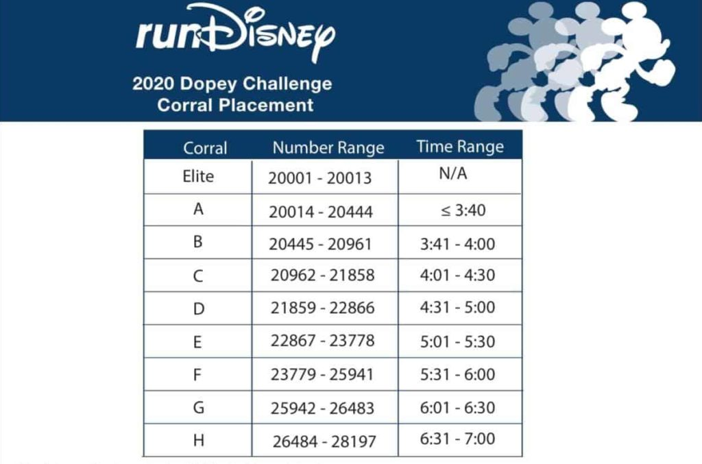 rundisney Dopey corrals 2020 marathon weekend