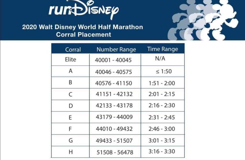 rundisney half marathon corrals 2020 marathon weekend